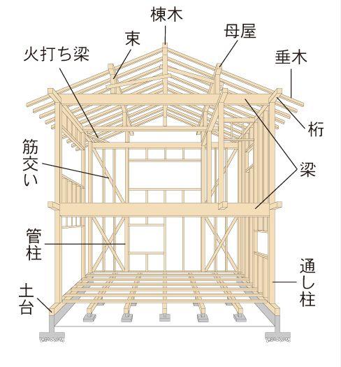木造編① 種類と特徴|構造のはなし[1]|タイムス住宅新聞社